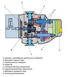 Схема Мультитроник